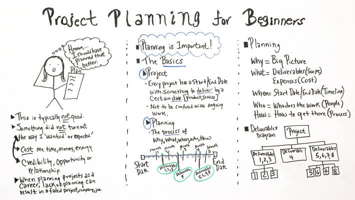 Project Planning for Beginners Board